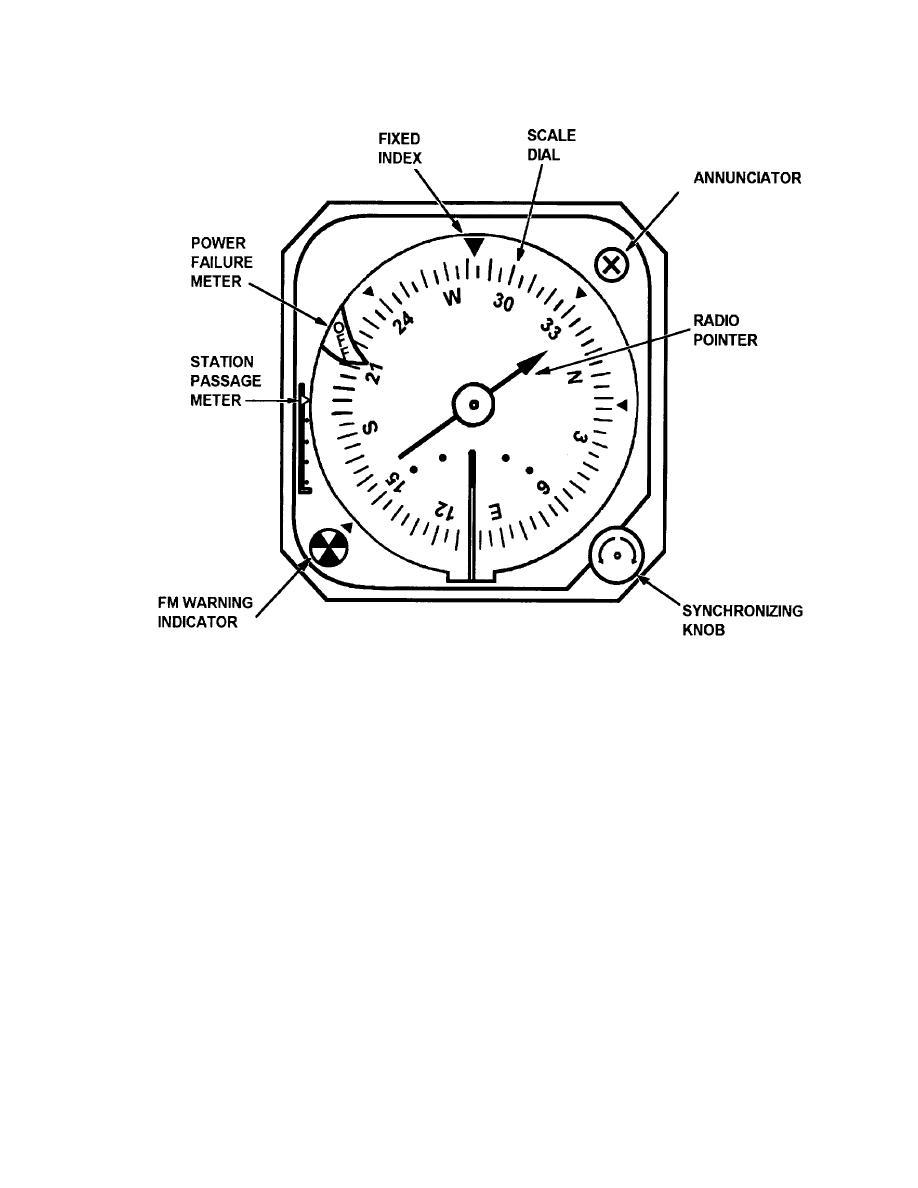 id a sn radio magnetic indicator