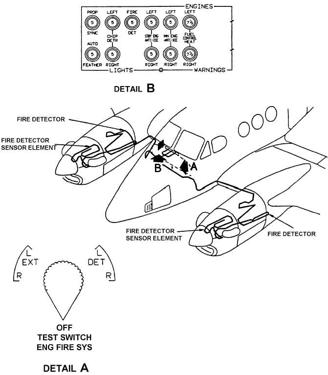 Figure 2 12 Engine Fire Detection System