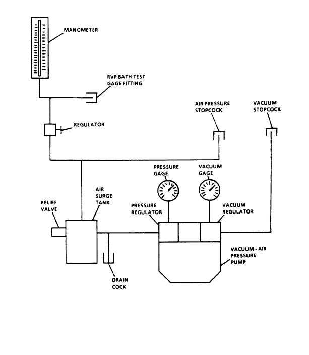 Figure 1-7. Vacuum-Air Pressure system Functional Diagram on