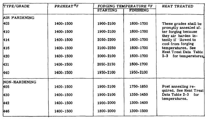 Table 2 27 Forging Temperature Ranges For Corrosion