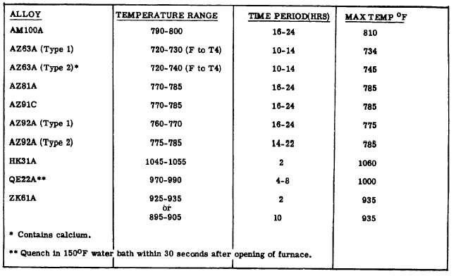 TABLE 4-8  SOLUTION HEAT TREATING TEMPERATURES AND HOLDING TIMES