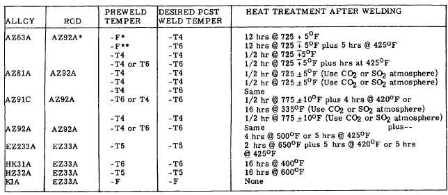 welding electrode selection chart pdf