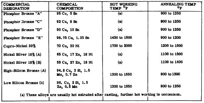 Table hot working and annealing temperatures for