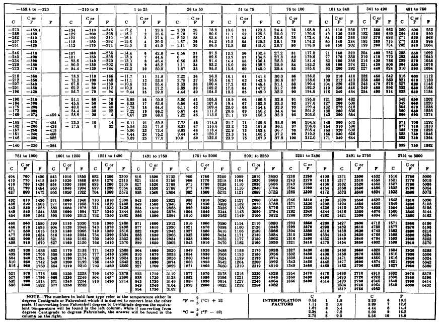 Table A Temperature Conversion Chart