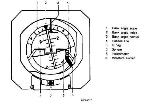 Figure 3 14 Copilot S Gyro Horizon Indicator Gh 14