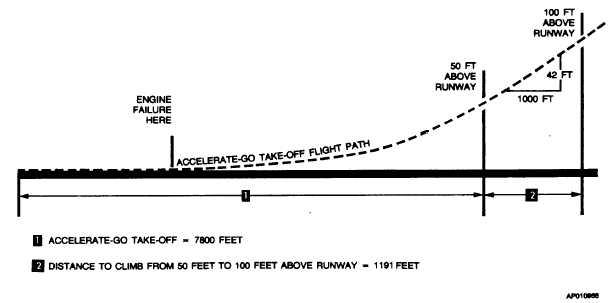 Figure 7-1  Takeoff Flight Path