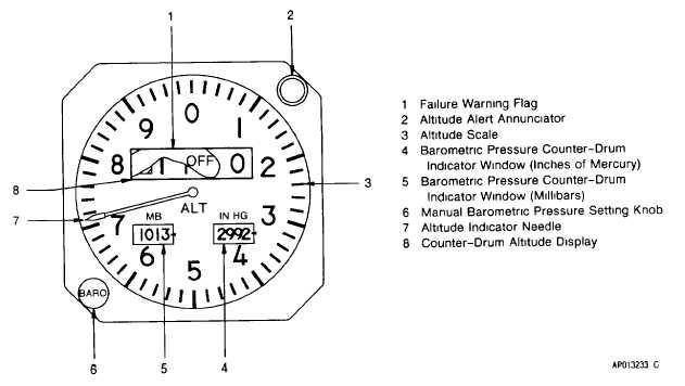 servo altimeter diagram